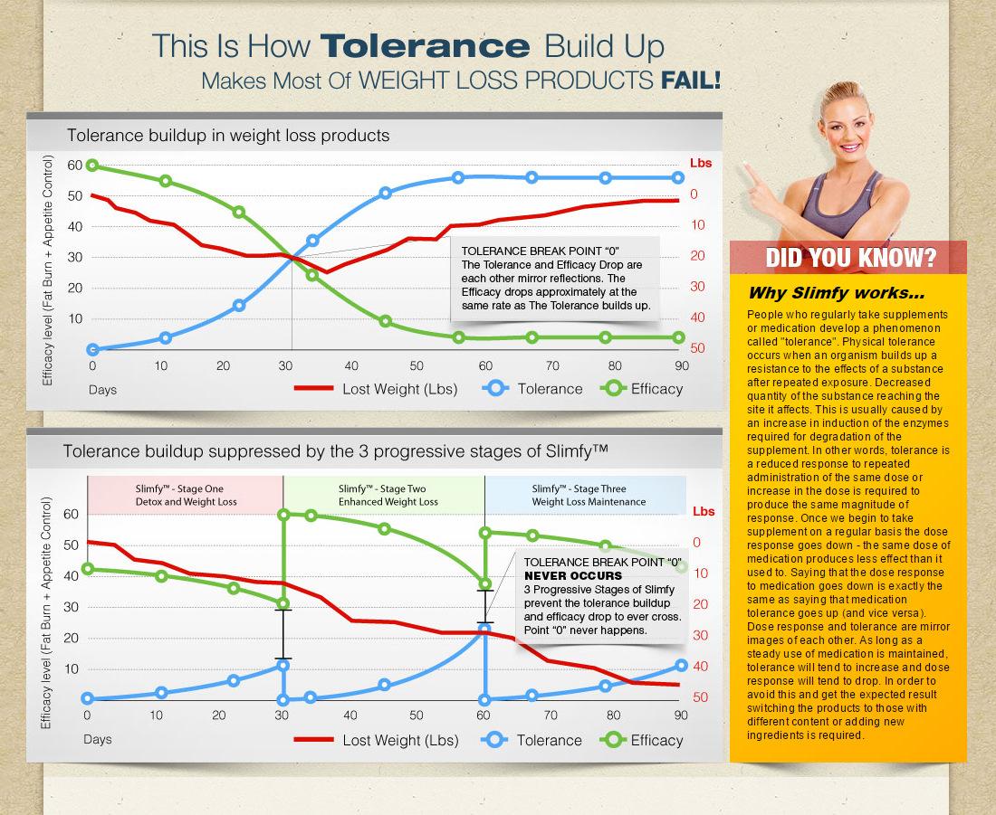 slimfy sales 6 graphs
